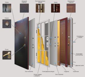 металлические двери купить, конструкция металлических дверей